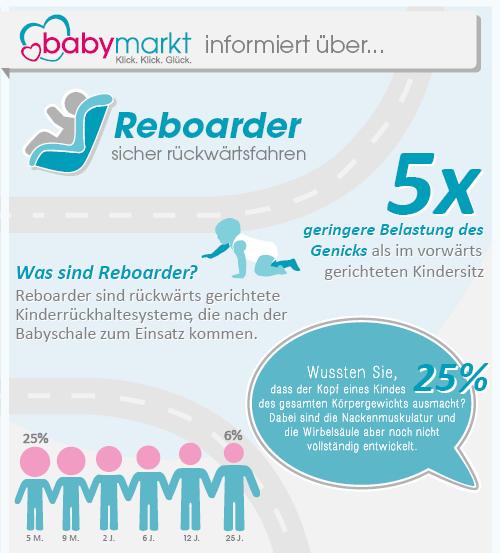 zur kompletten Reboarder-Infografik von babymarkt.de